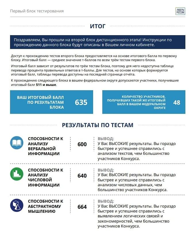 Лидеры России 2019-2020 победители итоги тесты