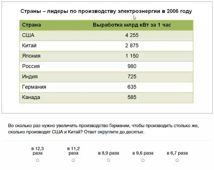 Лидеры России тесты примеры конкурса Лидеры России 2021 Пример числового теста