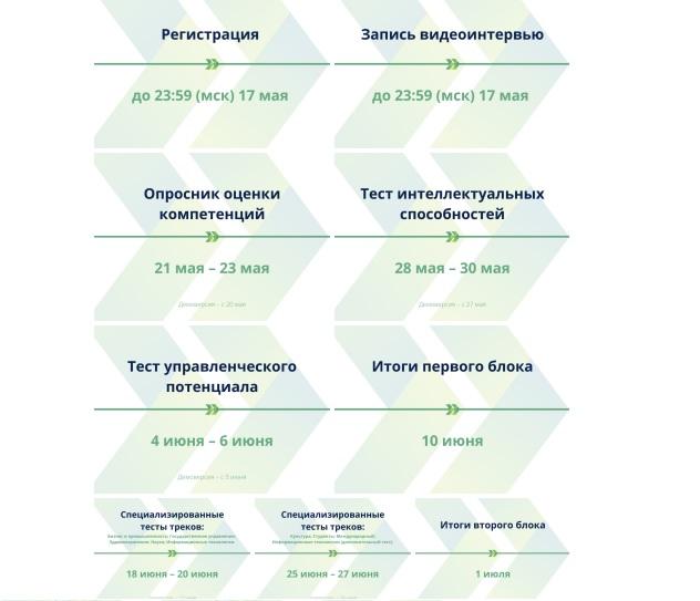 лидеры россии этапы дистанционного отбора 2021 опросник оценки компетенций