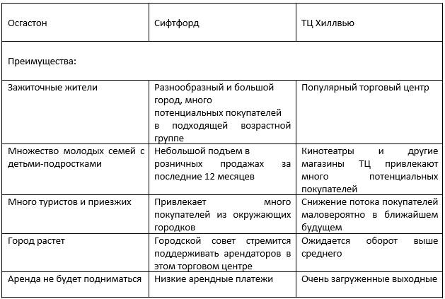 Ассесмент центр примеры кейсов ассесменты