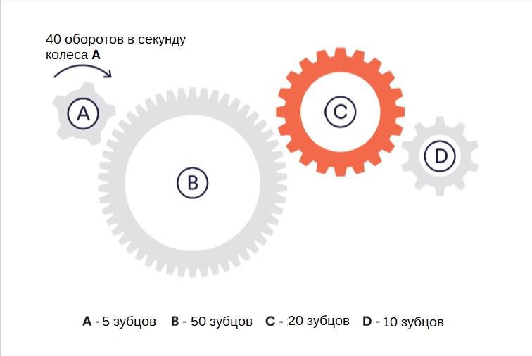 Пример механического теста (шестеренки)