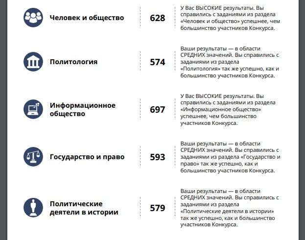 тесты конкурса Лидеры России Политика