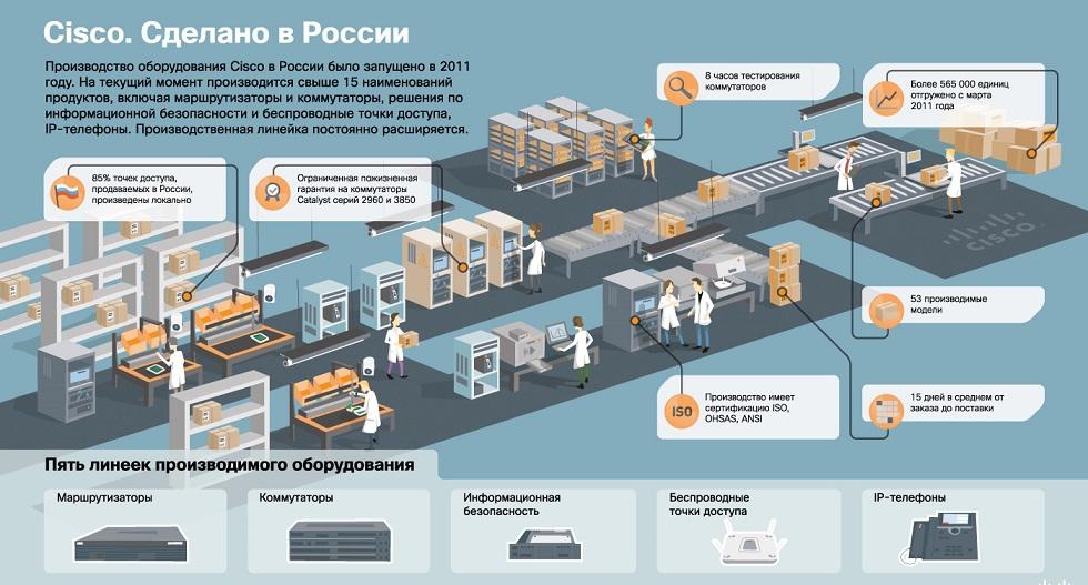 Cisco в России