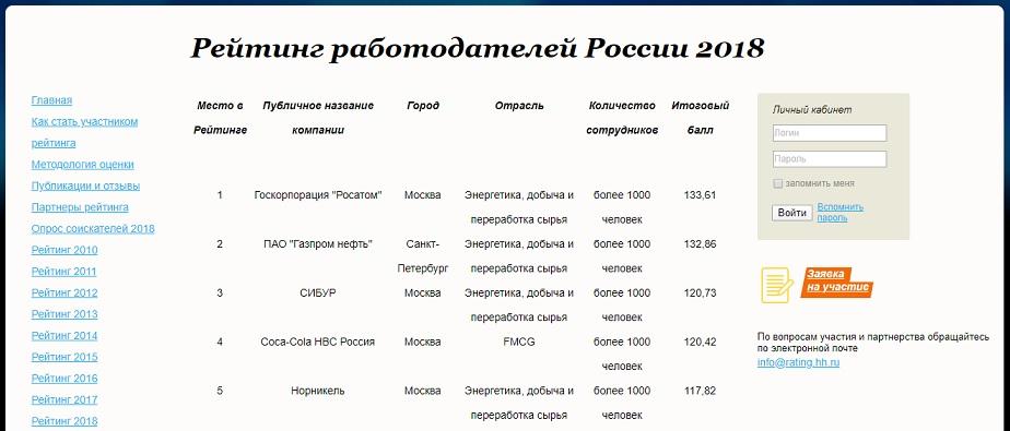 «Росатом» стала лучшим работодателем России в 2018 году