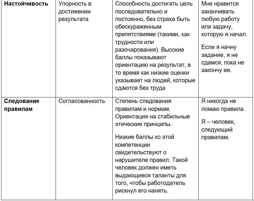 opq32 Структурность мышления