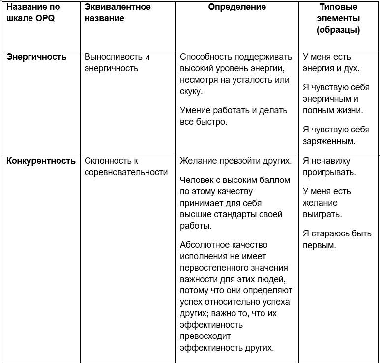 opq 32 личностный опросник чувства и эмоции динамизм
