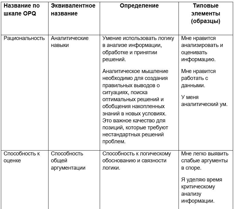 opq 32 личностный опросник Аналитическое мышление