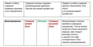 таблица результатов opq32 идеальный выпускник объяснение