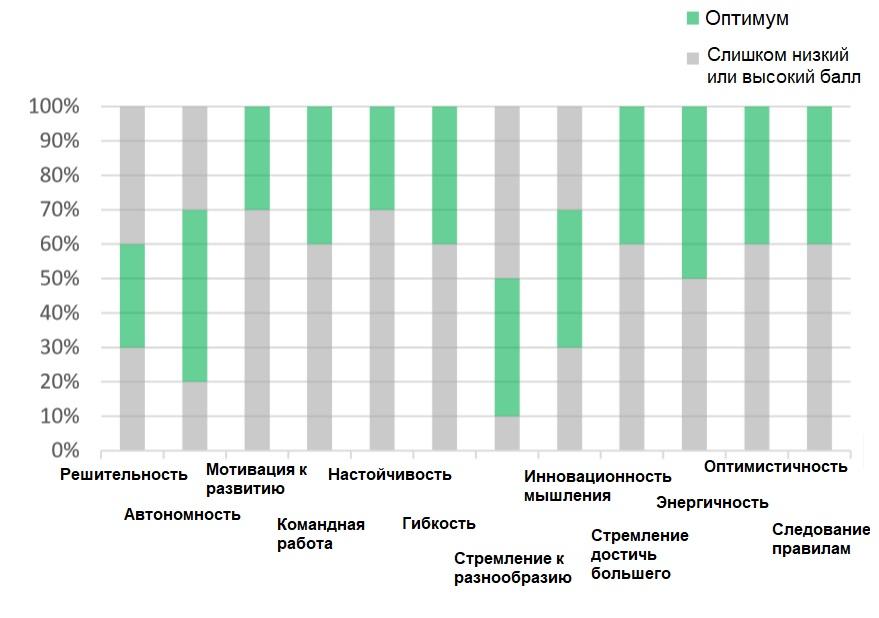 таблица результатов opq32 идеальный выпускник