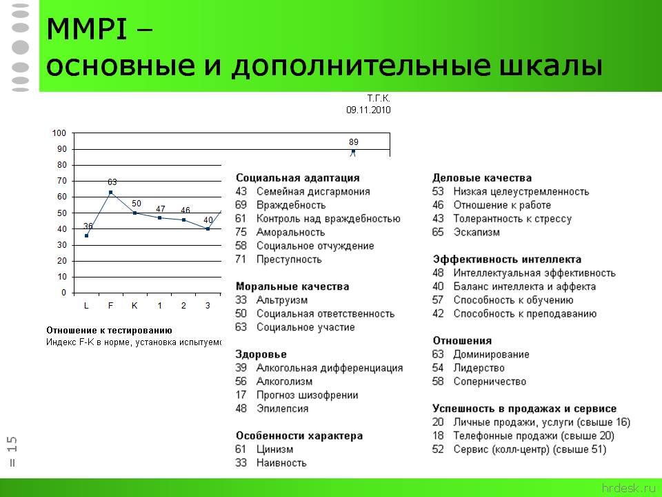 Тест MMPI