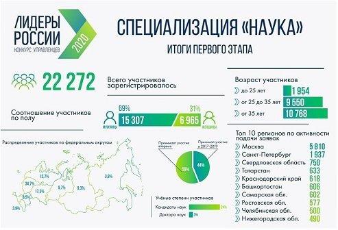 Тесты специализаций конкурса Лидеры России наука