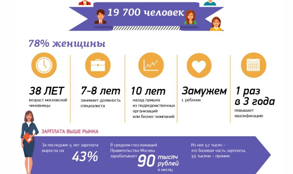 правительство Москвы персонал вакансии